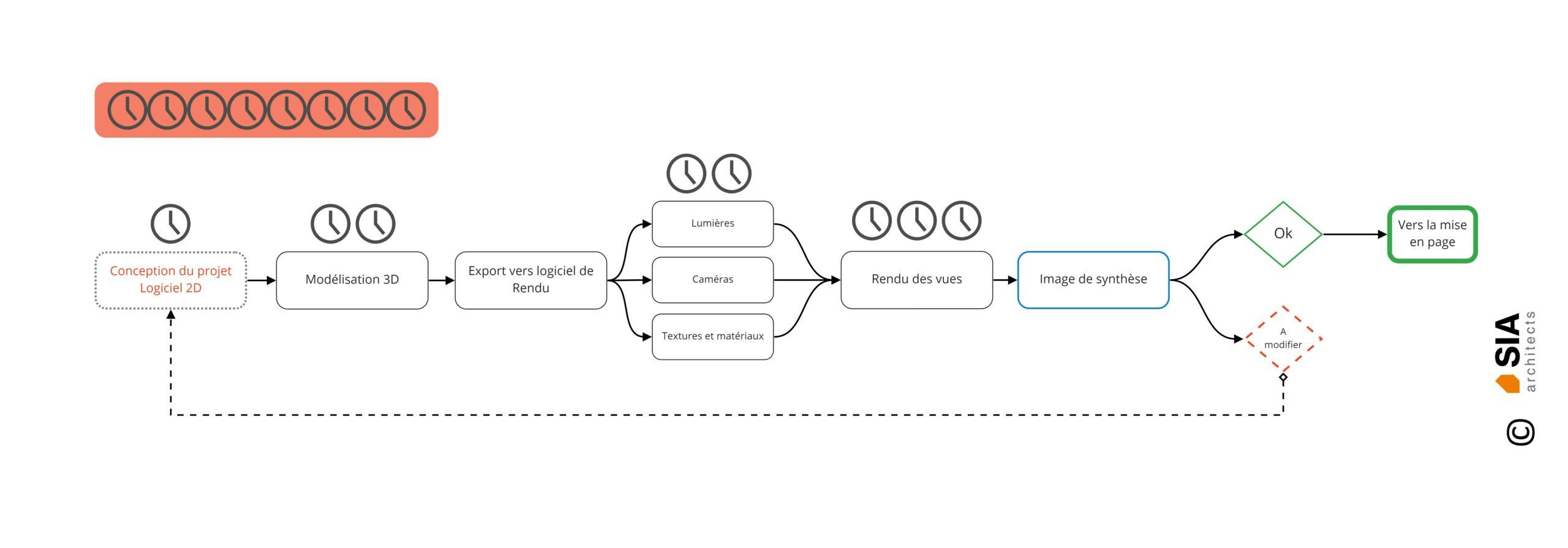 Conception architecturale - Architecture 3D - Process classique - SIA.architects