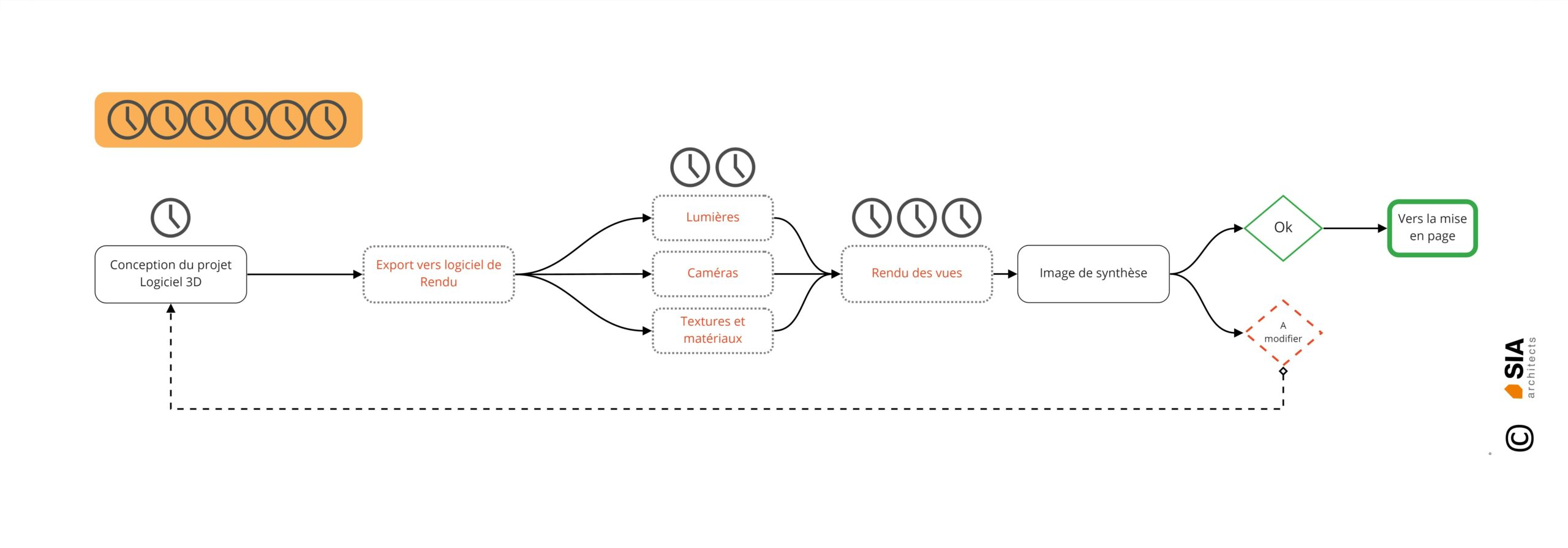 Conception architecturale - Architecture 3D - Process évolué - SIA.architects