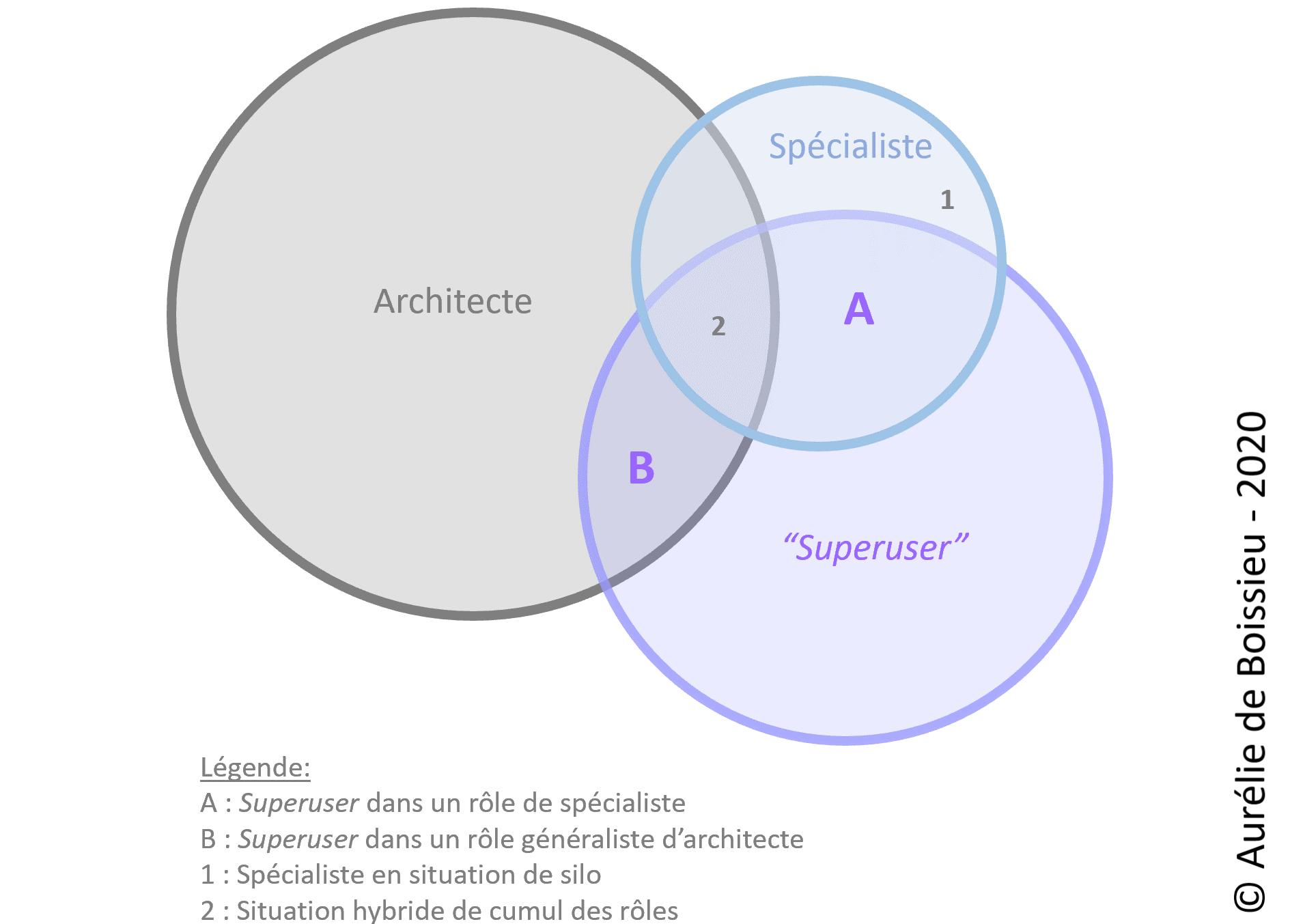 L'architecture 3D créée par le rôle de SuperUser