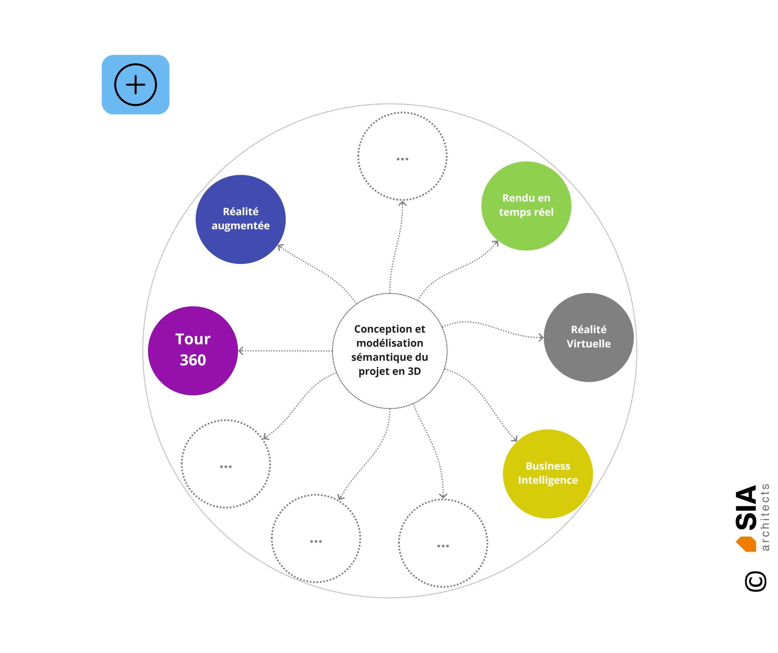Conception architecturale - Architecture 3D - Process complet - SIA.architects